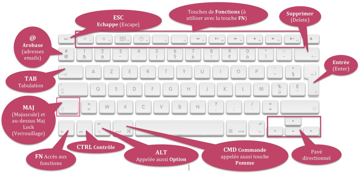 signes spéciaux sur le clavier